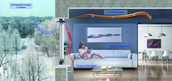 Климатическая техника для дома